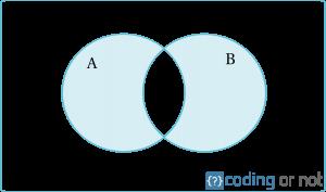 Diferencia simétrica de conjuntos en Python