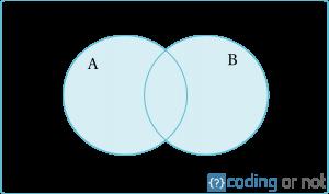 Unión de conjuntos en Python