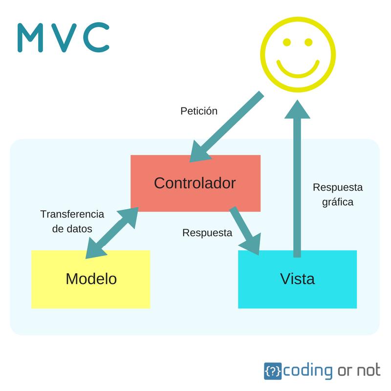 MVC modelo-vista-controlador