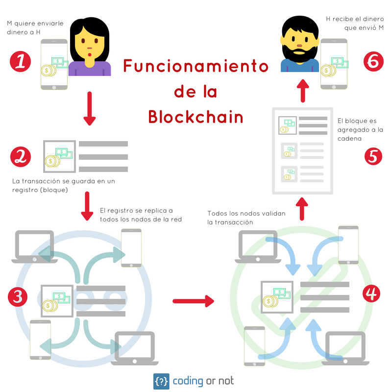 Funcionamiento de la tecnología blockchain en un sistema de pagos.