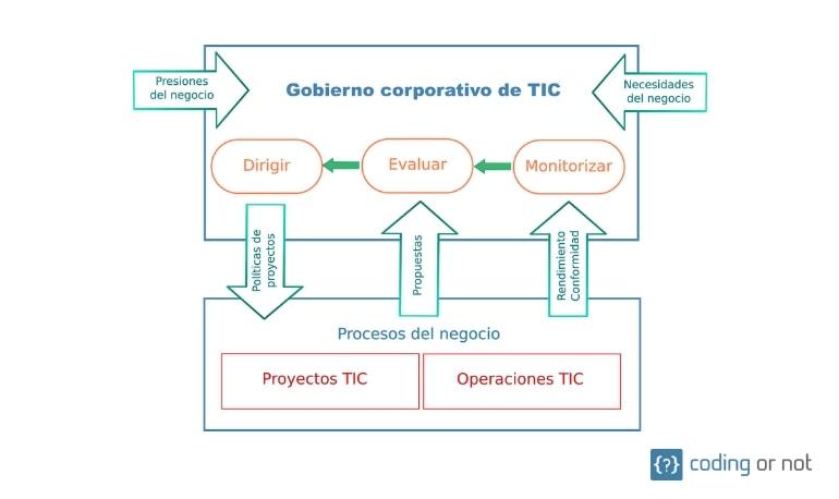 Modelo de Gobierno Corporativo de TI